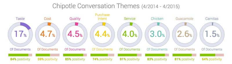 Chipotle conversation themes in social listening platform