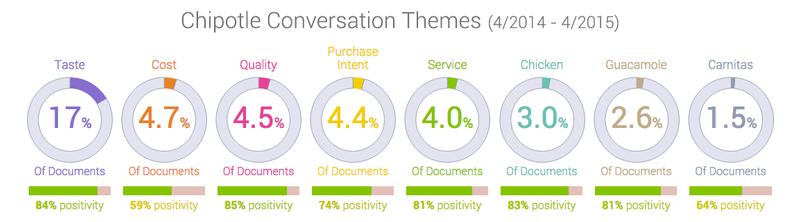 Chipotle conversation themes in social listening platform