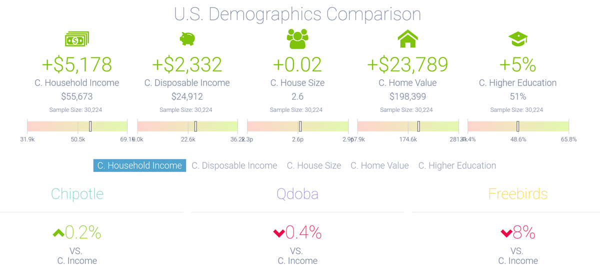 Comparing US demographic data for Chipotle, Qdoba, and Freebirds