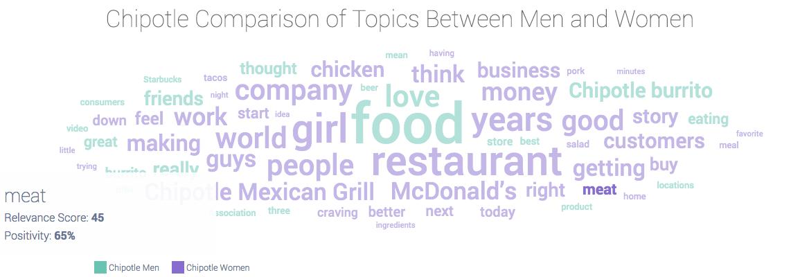 Chipotle conversation topics among men and women