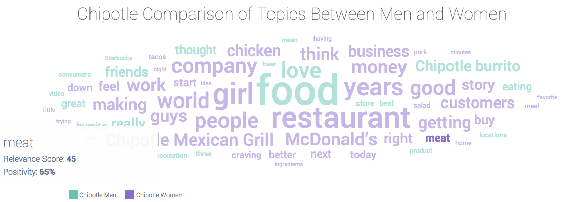 Chipotle conversation topics among men and women