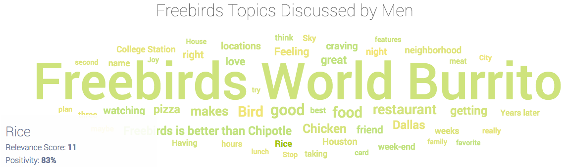 Freebirds topics as discussion by men