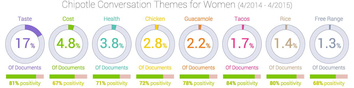 Chipotle conversation themes among women
