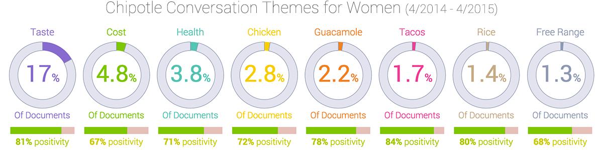 Chipotle conversation themes among women