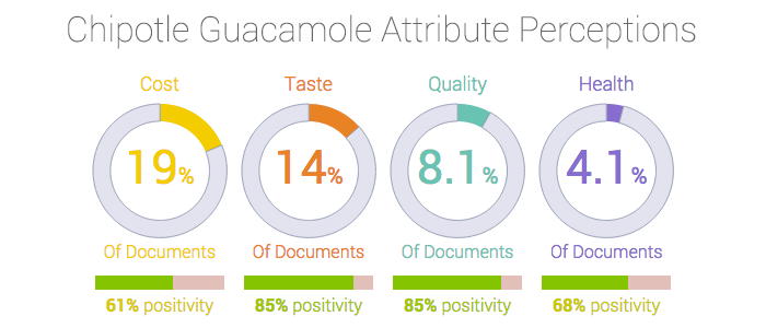 What people think about Chipotle guacomole