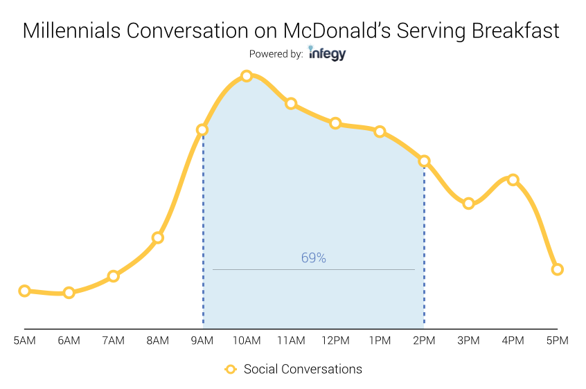 millennial time of day conversations about McDonalds breakfast