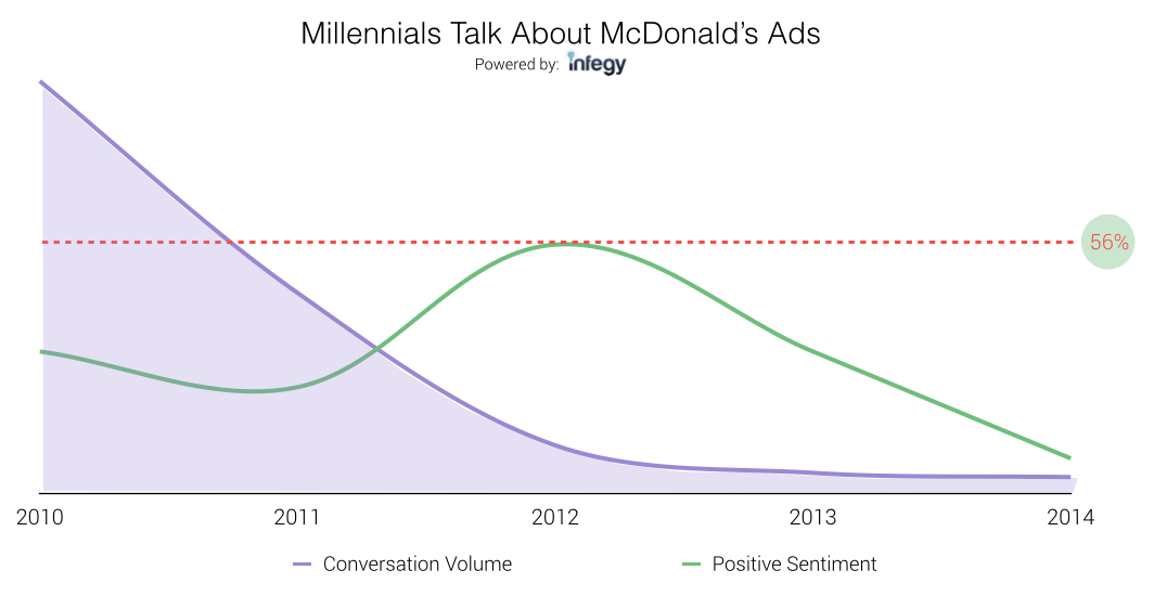 millennial discussions about mcdonalds ads