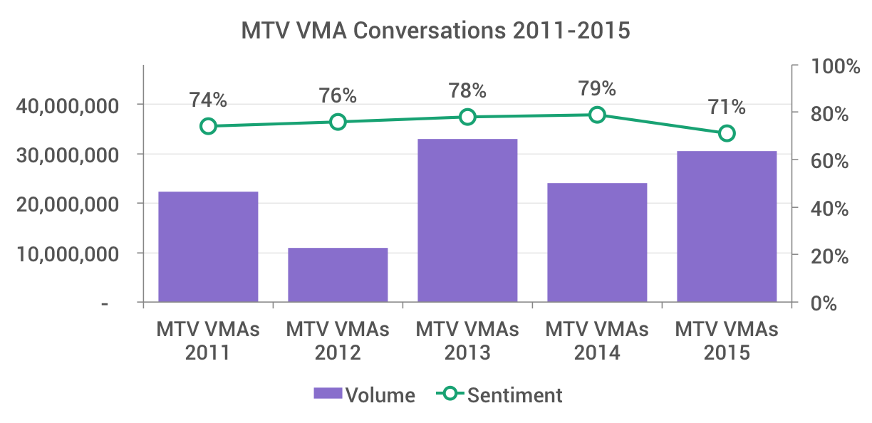 Chart of social conversations for the MTV VMAs 2011 through 2015