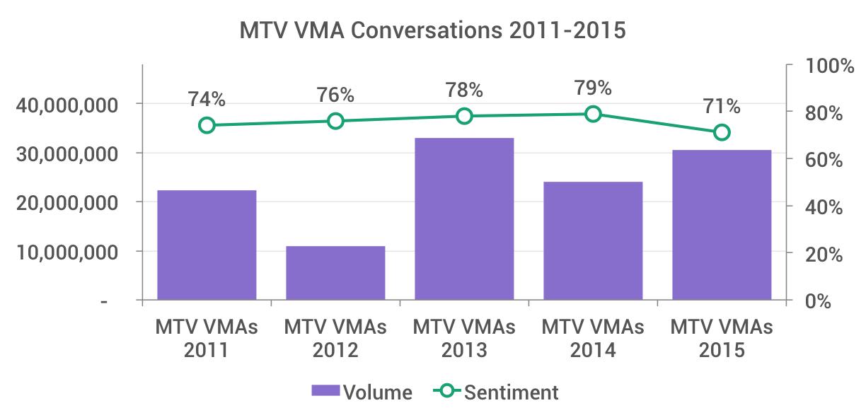 Chart of social conversations for the MTV VMAs 2011 through 2015
