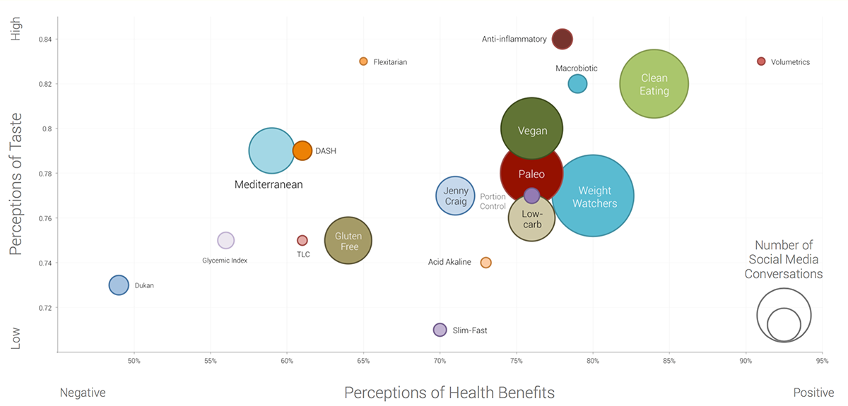 bubble chart for diet trends