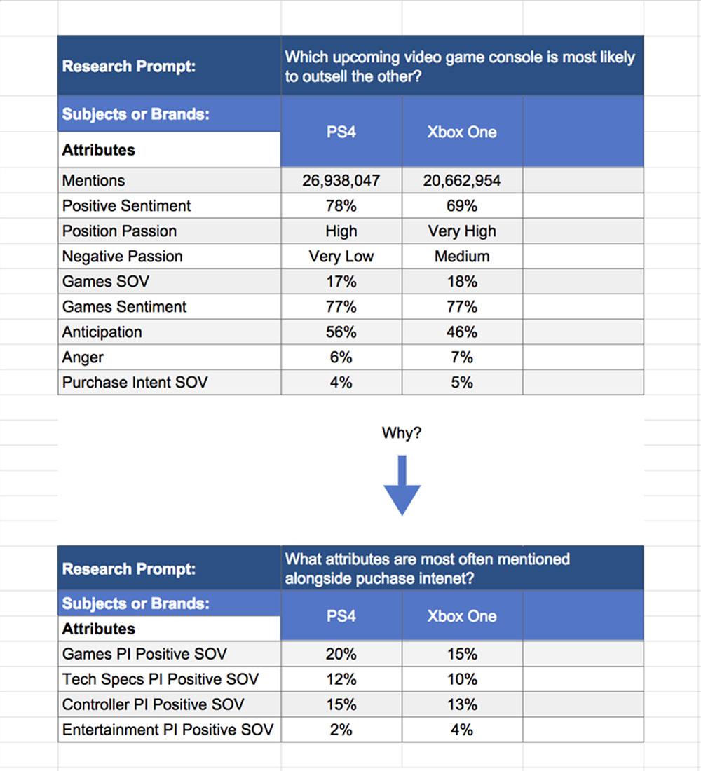 cascading framework for ps4 vs xbox one