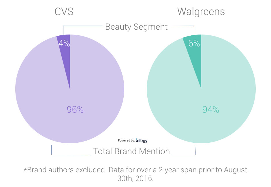 CVS and Walgreens Share of Voice