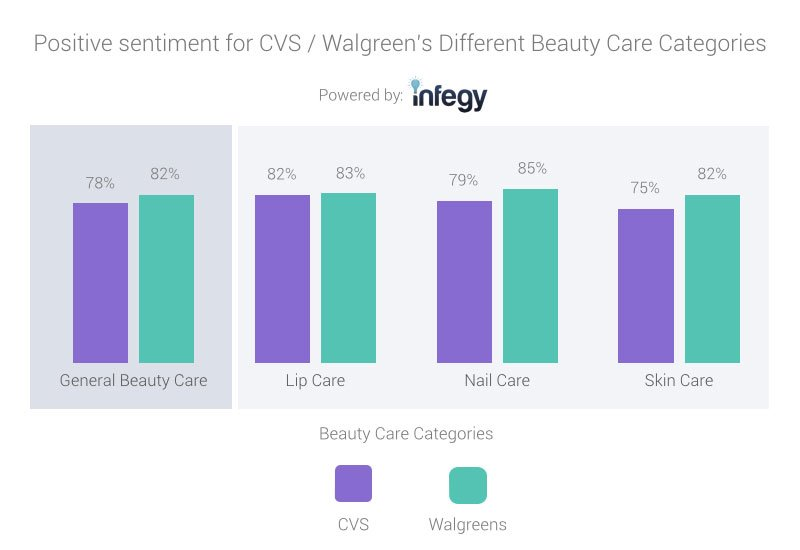CVS and Walgreens different beauty categories