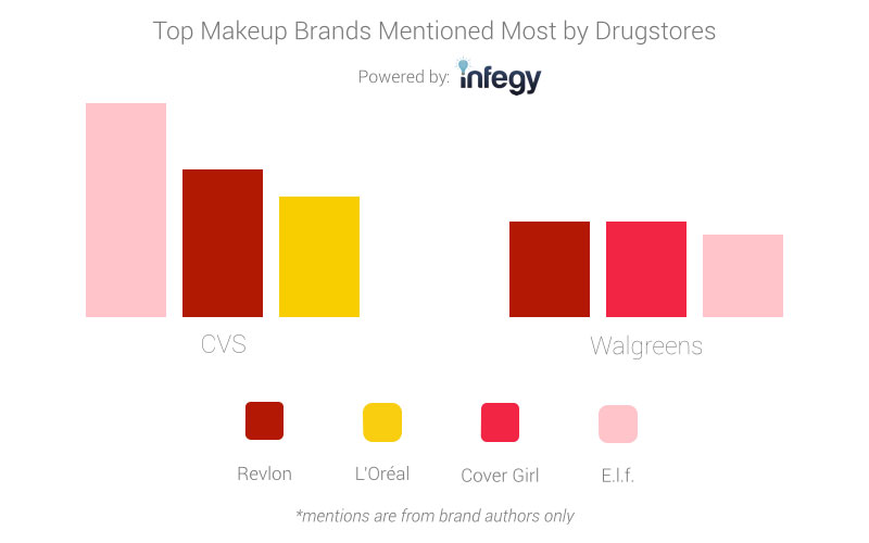 CVS and Walgreens makeup brand ads