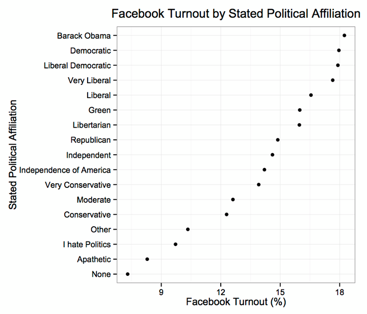 Facebook Turnout by Stated Political Affiliation
