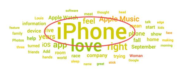 apple topic cloud september 2015