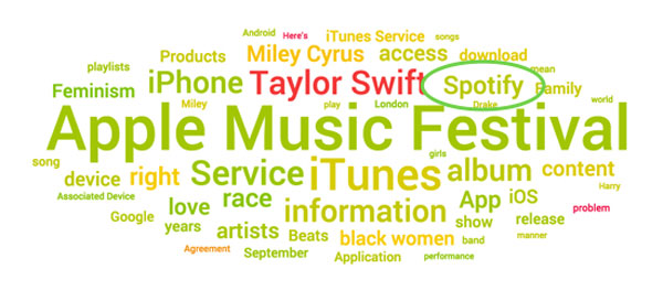 apple music topic cloud september 2015