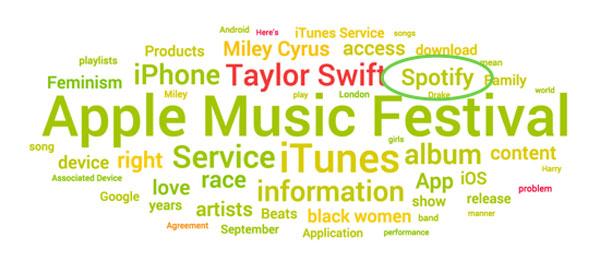 apple music topic cloud september 2015