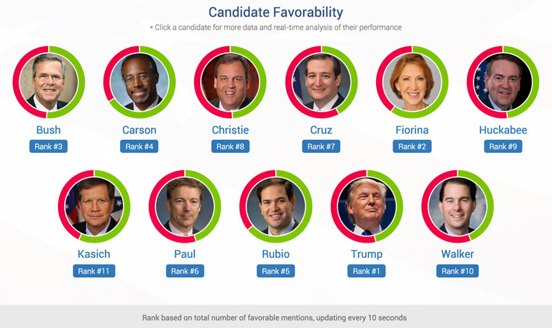 ranking of the GOP candidates during the CNN debate