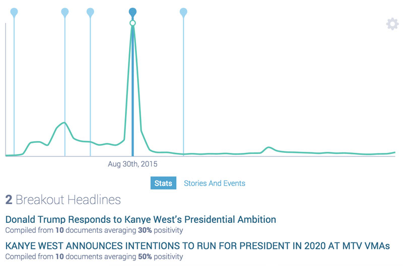 social media conversation trend line for mtv movie awards august through septembe 2015