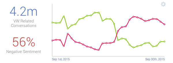 vw social media stats for september 2015