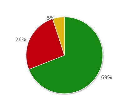 General Population Sentiment Analysis