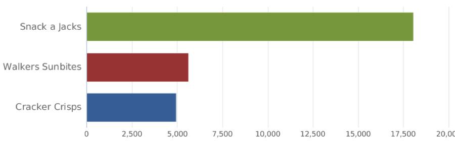 Kelloggs Competitor Analysis