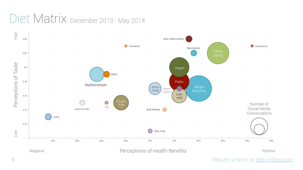 2014 health food matrix