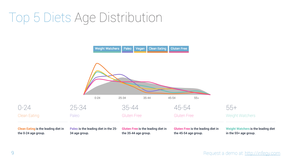 2014 diet distribution by age