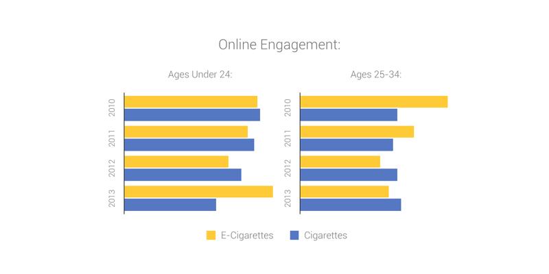 Demographics for cigarettes and e-cigarettes 0-35