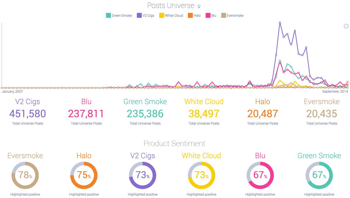 Competitive comparison of e-cigarette brand perceptions