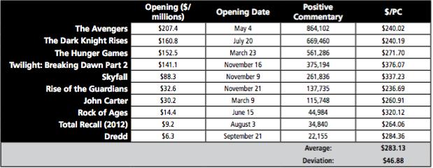 Infegy Atlas Box Office Findings