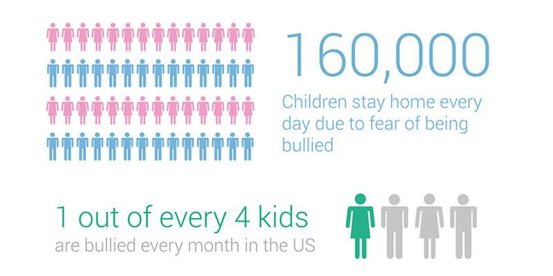 modern bullying statistics