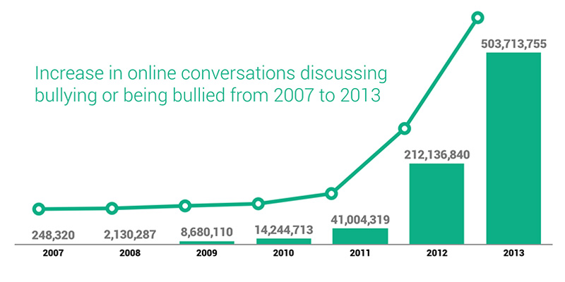 volume statistics of cyber bullying
