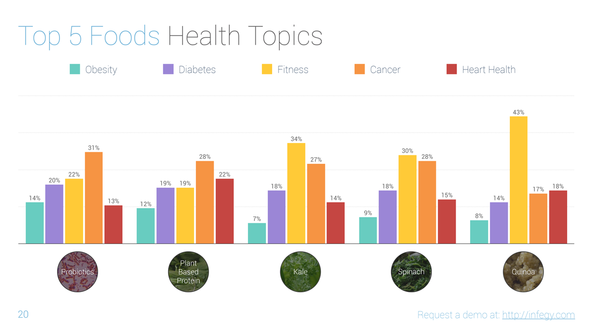 2014 reasons for eating health foods