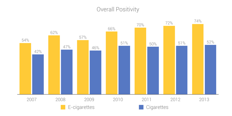 Chart representing cigarette vs e-cigarette historical sentiment