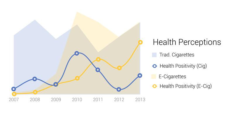 Public perceptions of health impact for cigarettes and e-cigarettes