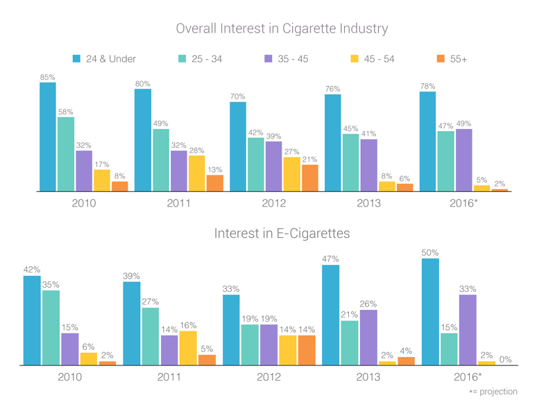 Chart outlining overall interest in e-cigarettes
