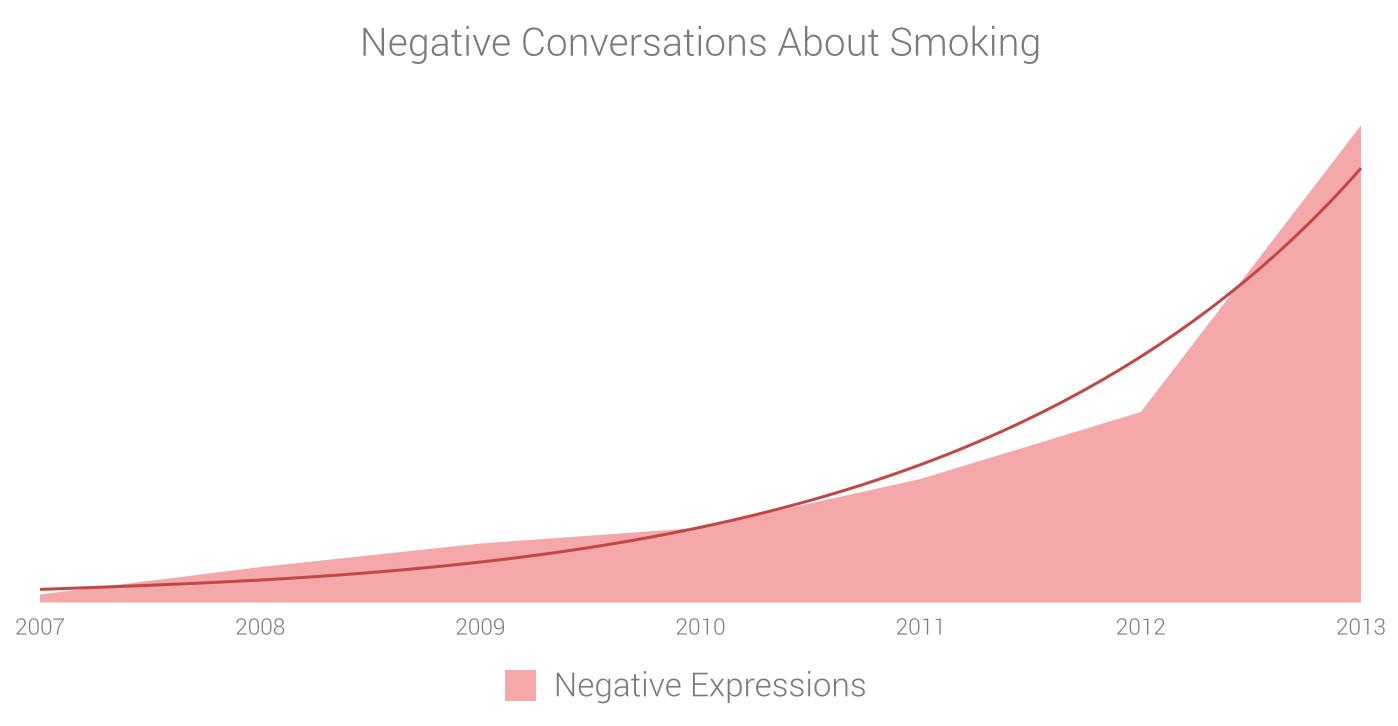 Negative conversations about cigarettes and e-cigarettes
