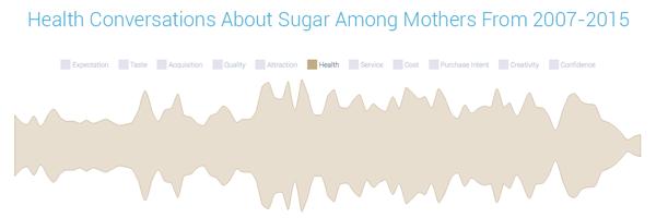 sugar health trends