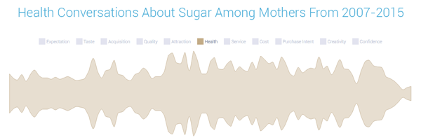 sugar health trends