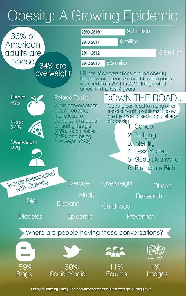 Obesity Infographic