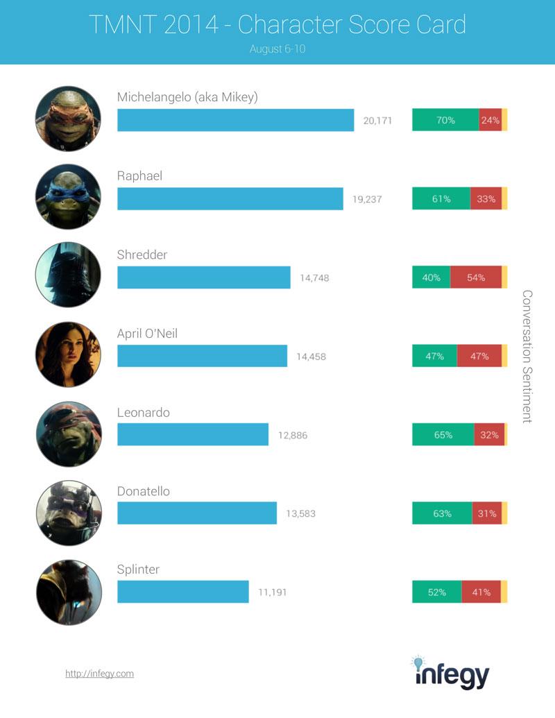 Chart of public affinities for Teenage Mutant Ninja Turtle characters