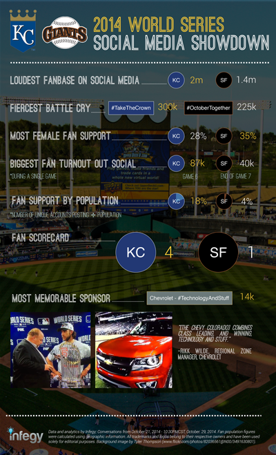 2014 world series infographic