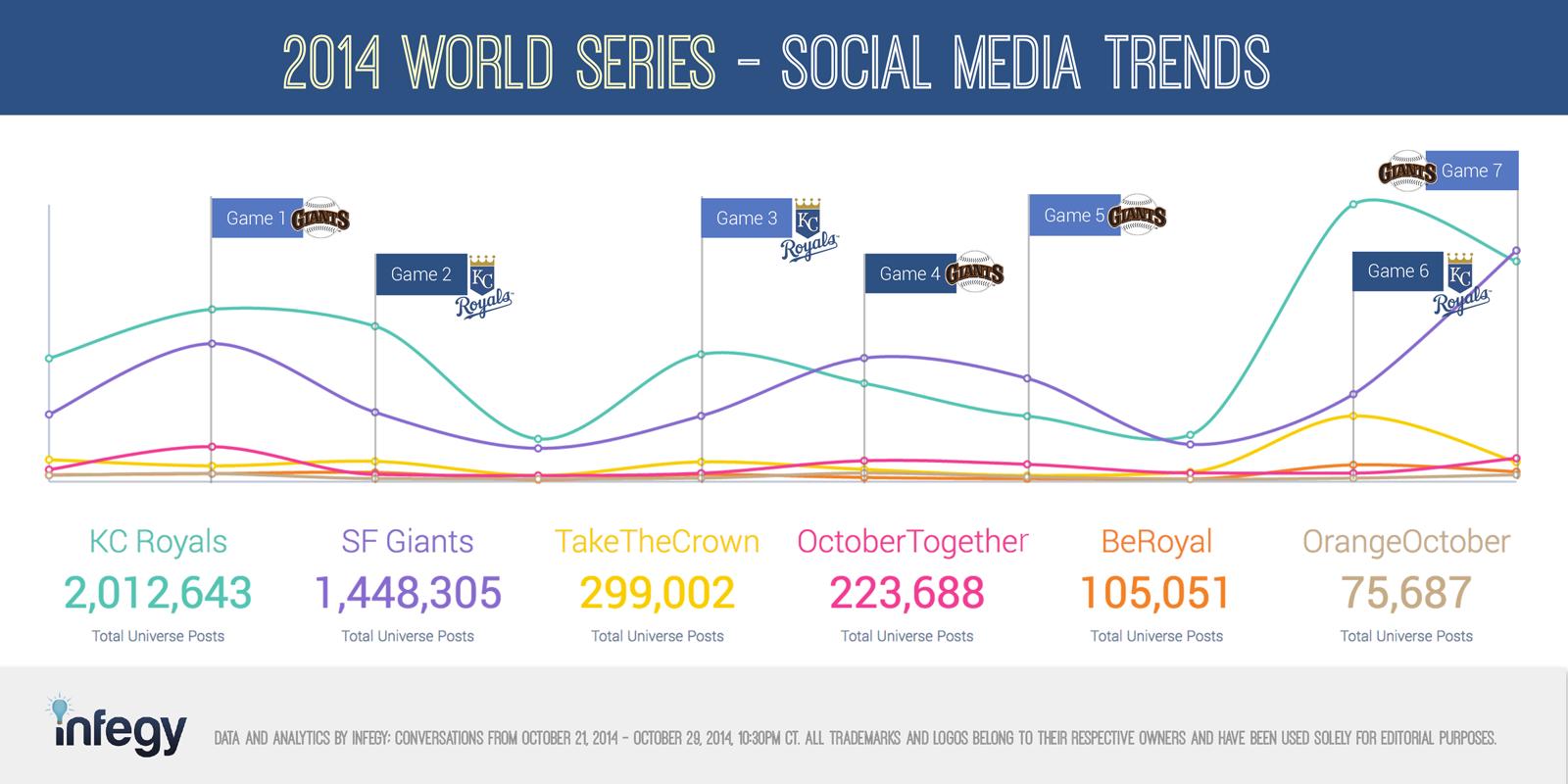 2014 world series conversation volume
