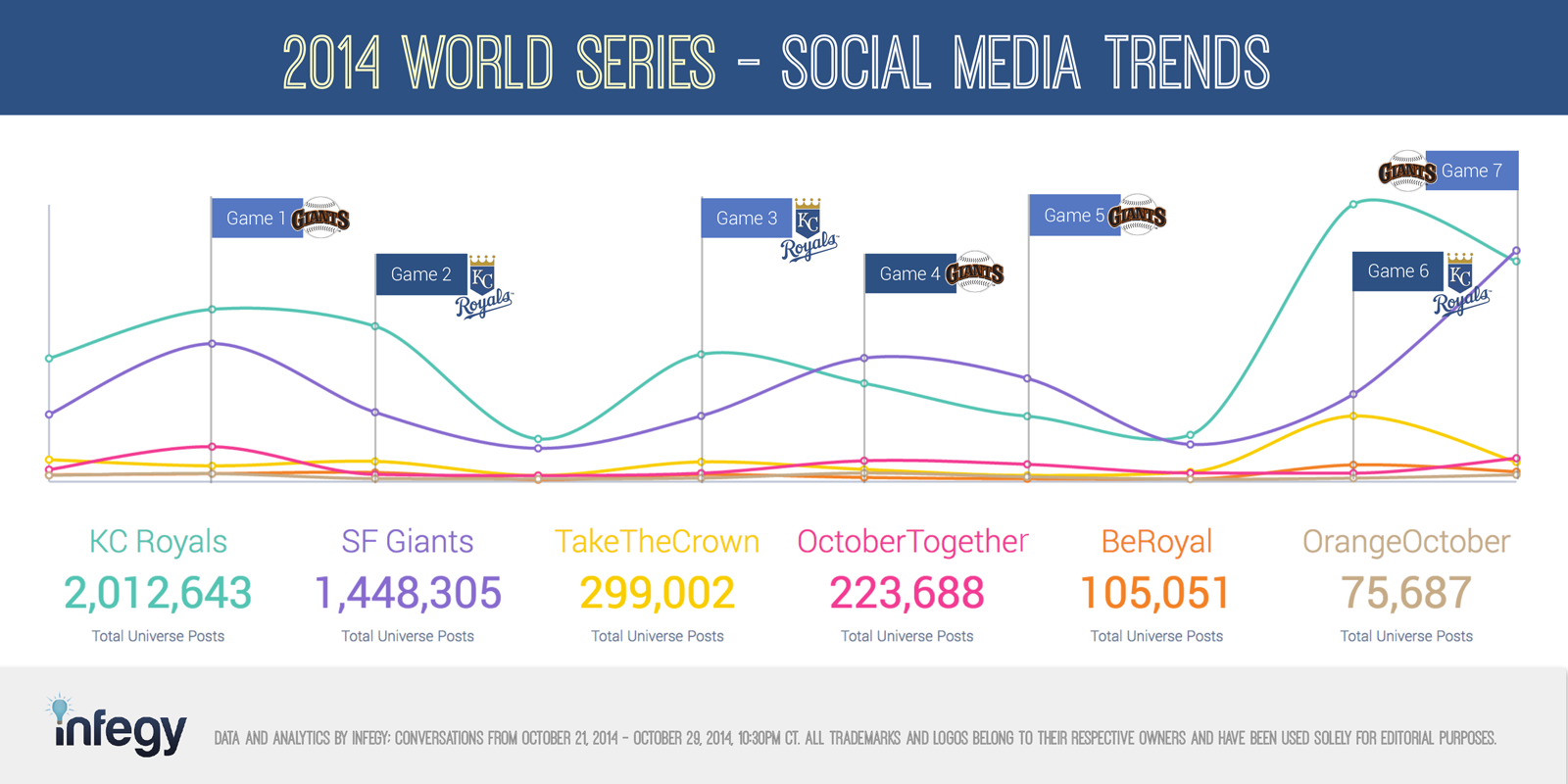 2014 world series conversation volume