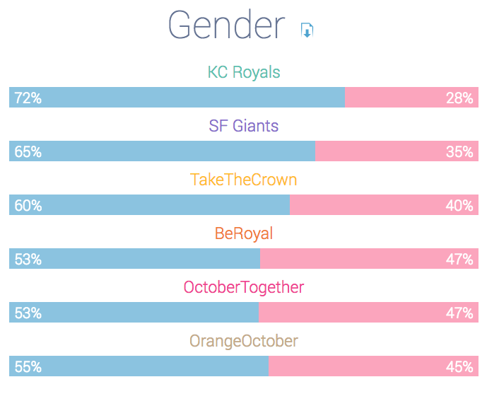 2014 world series gender distribution
