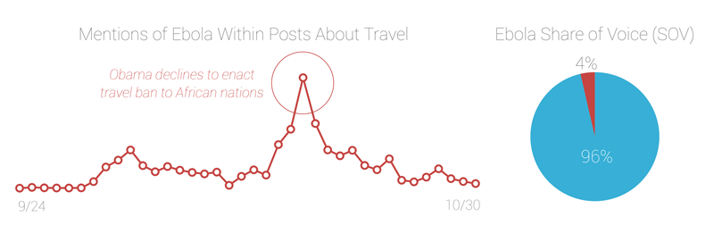 how ebola will impact travel in 2014