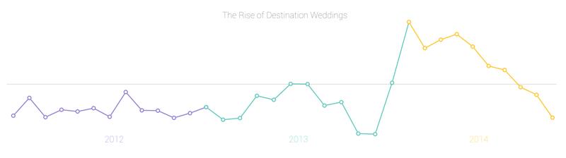 destination wedding trends