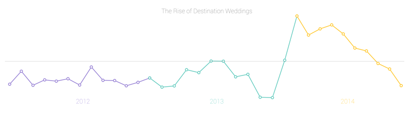 destination wedding trends